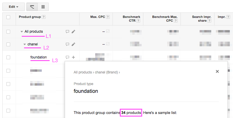 Google Shopping: Focus on 10% of your products which make 75% of