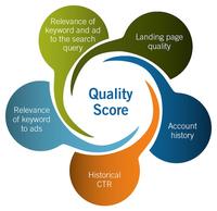 De geschiedenis van AdWords Kwaliteitsscore en Periodieke Veranderingen