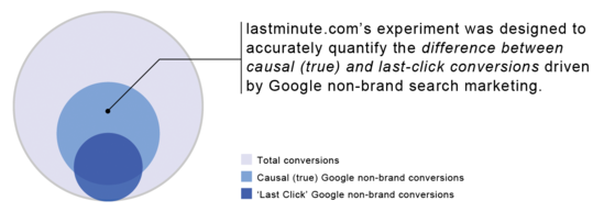 A research on the effect of Last-Click conversion attribution.