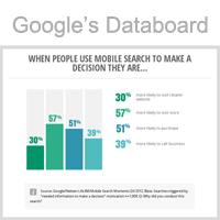 Ontdek Google's nieuwe tool: Databoard!