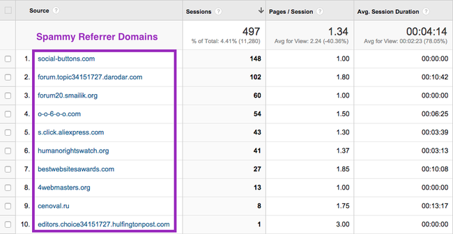 Example of Spam Referrers in Google Analytics.