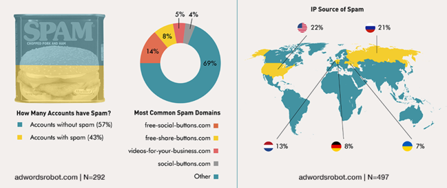 Analytics/Ghost Spam statistics 2015.