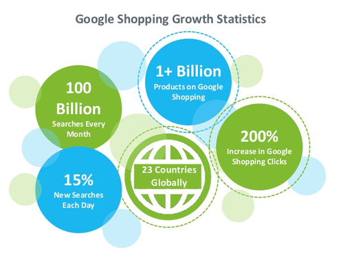 Google Shopping statistics