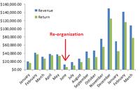 PPC Accounts Overnemen: Hoe kun je dit eigendom efficiënt overdragen en succesvol een groot PPC account optimaliseren