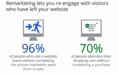 96% of the visitors leave the website without making a purchase