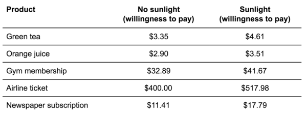 Willingness to pay in sunlight