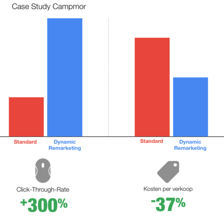 Case Study: Campmor