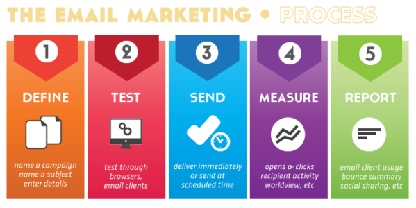 Email marketing proces