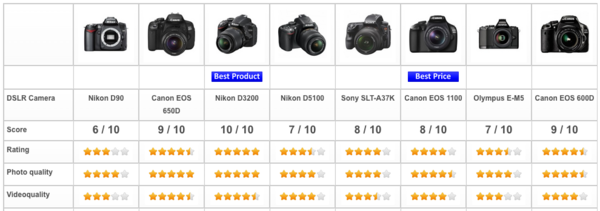 DSLR camera review, April 2015.