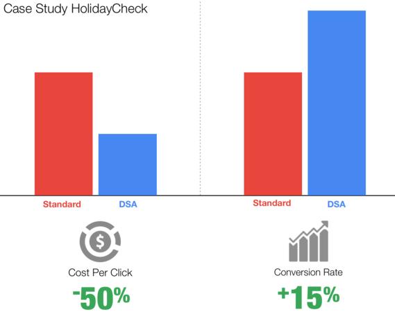 Case Study: HolidayCheck