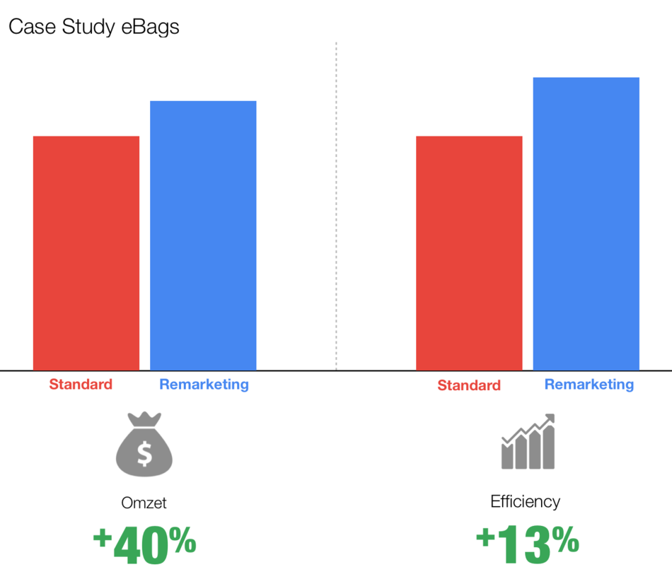adwords retargeting case study