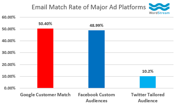 Customer Match performs better than Facebook Audiences