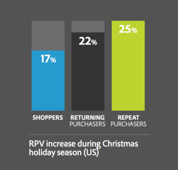 RPV increase during Christmas holiday season (US)