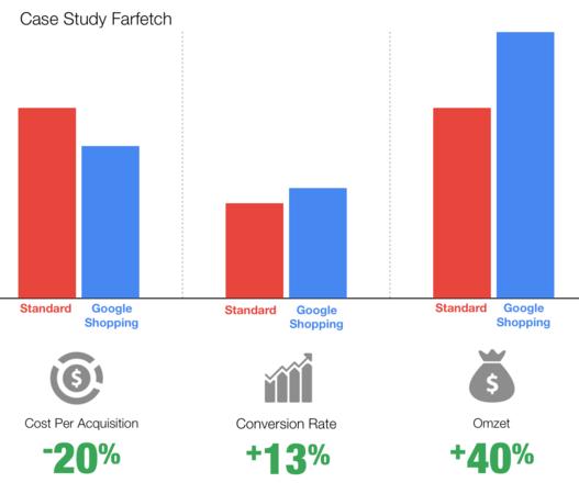 Case Study: FarFetch