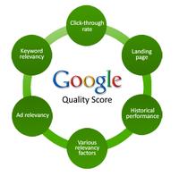 De ultieme gids voor Google AdWords Quality Score (deel 1)