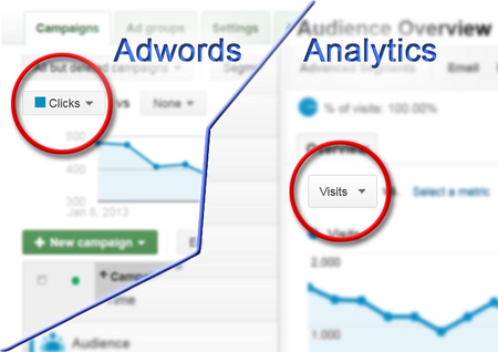 Adwords Vs Analytics