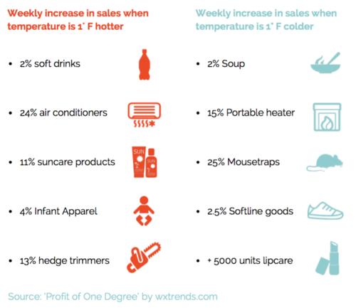 Wekelijkse stijging/daling van verkoopaantallen wanneer de temperatuur stijgt/daalt