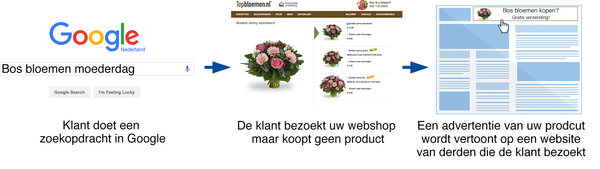 Werking van Remarketing