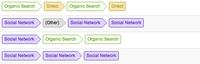 Gids naar Google's Multi-Channel Funnels voor PPC Managers (deel 1)
